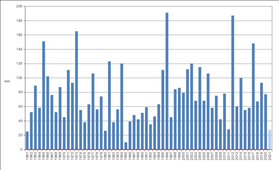 Meteo ASSAM Regione Marche - precipitazione settembre dal 1961