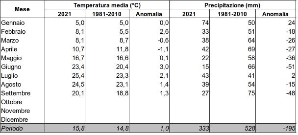 Meteo ASSAM Regione Marche - tabella clima mese 2021
