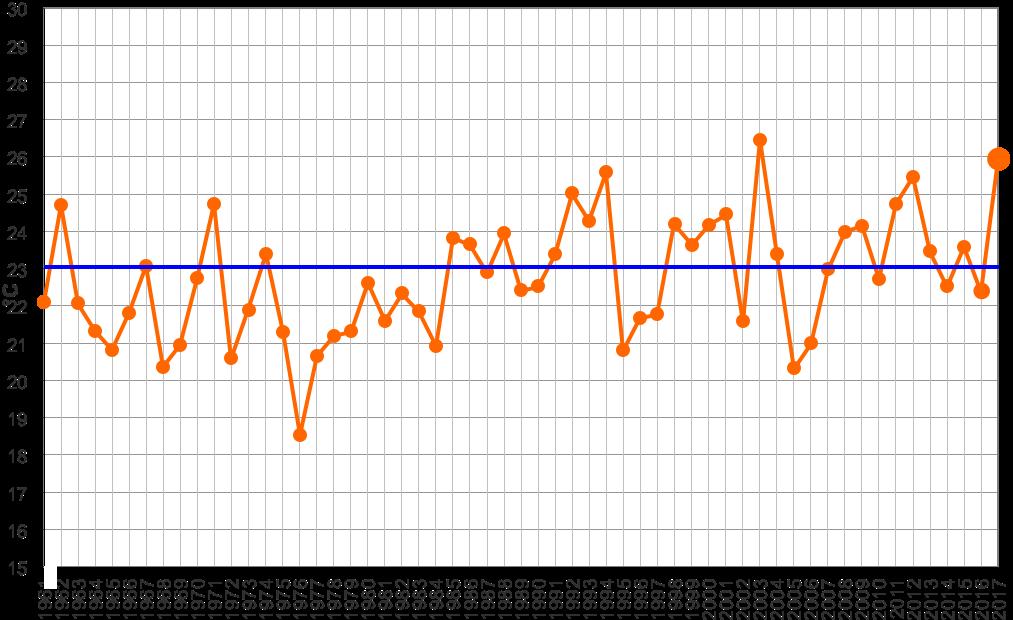 Meteo ASSAM Marche - temperatura agosto