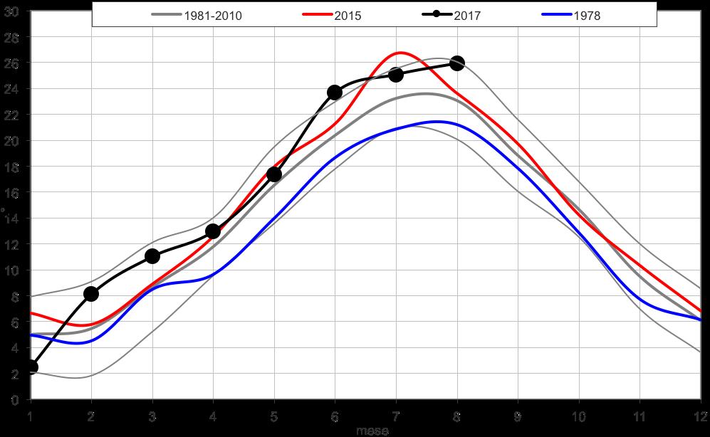 Meteo ASSAM Marche - temperatura da inizio anno