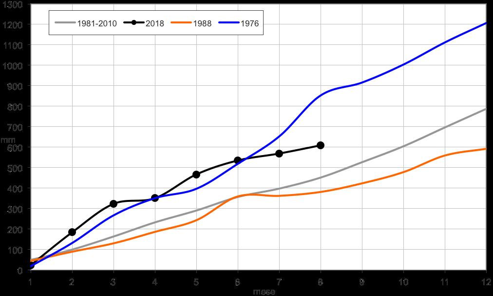Meteo ASSAM Marche - precipitazione cumulata mensile 2018
