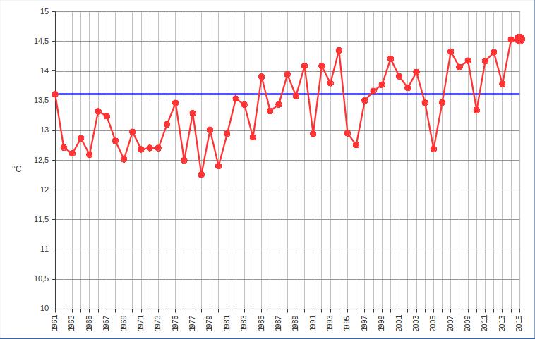 Meteo ASSAM Regione Marche - temperatura medi dal 29161