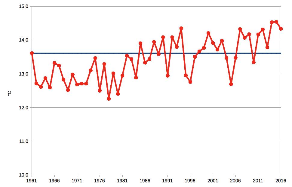 Meteo ASSAM Regione Marche - temperatura anno dal 1961