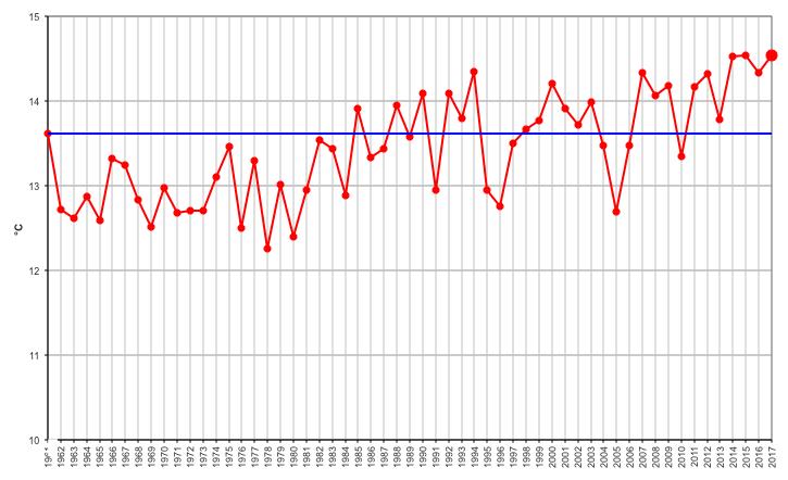 Meteo ASSAM Marche - temperatura mensile annua