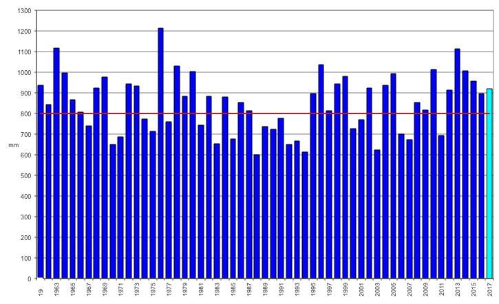 Meteo ASSAM Marche - precipitazione annua dal 1961