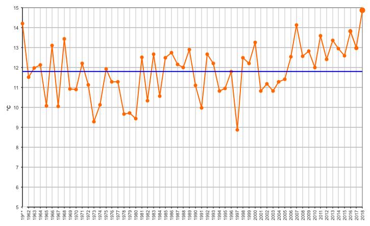Meteo ASSAM Marche - temperatura aprile
