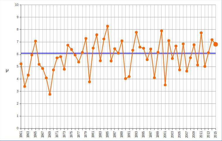Meteo ASSAM Regione Marche - dicembre temperatura