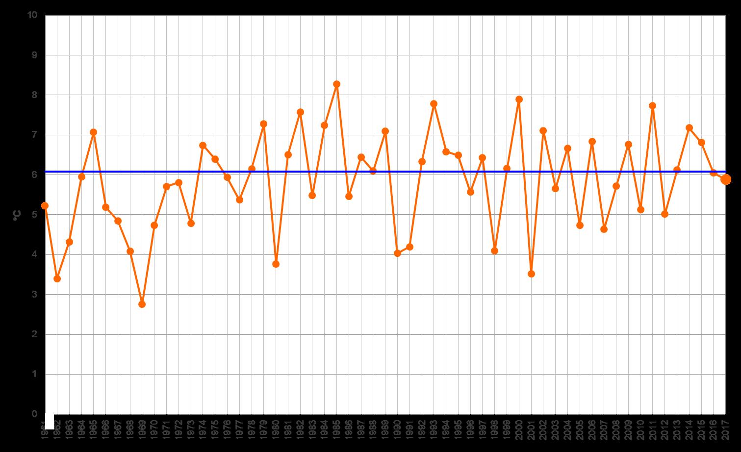 Meteo ASSAM Marche - temperatura mensile dicembre
