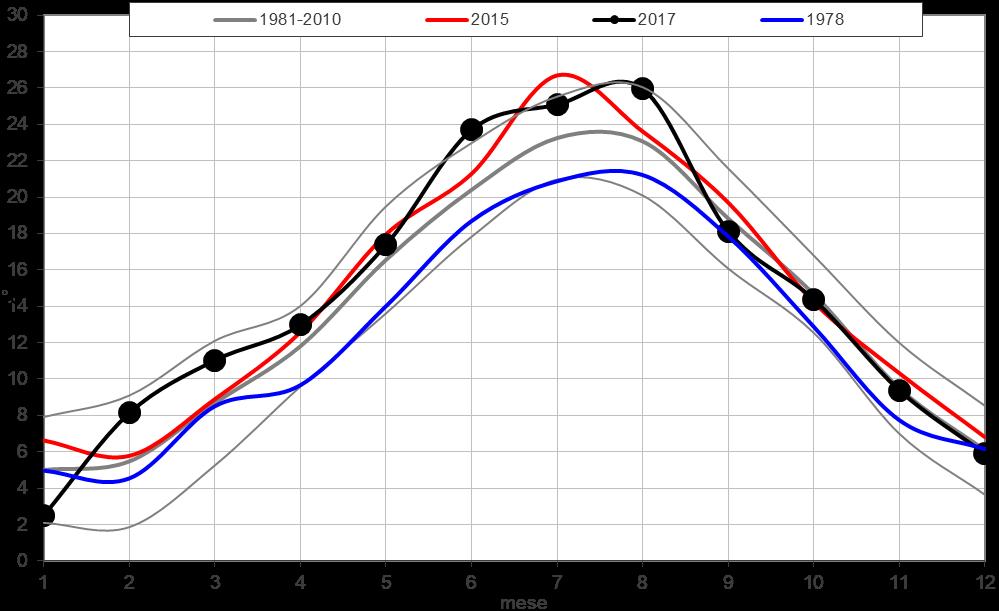 Meteo ASSAM Marche - temperatura mensile dicembre 2017