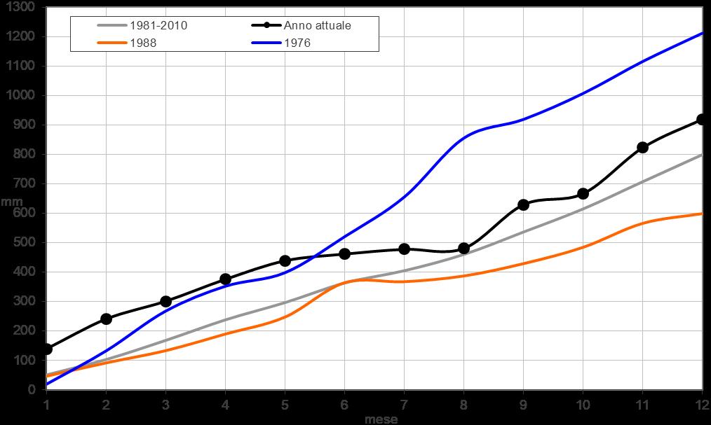 Meteo ASSAM Marche - precipitazione mensile cumulata 2017