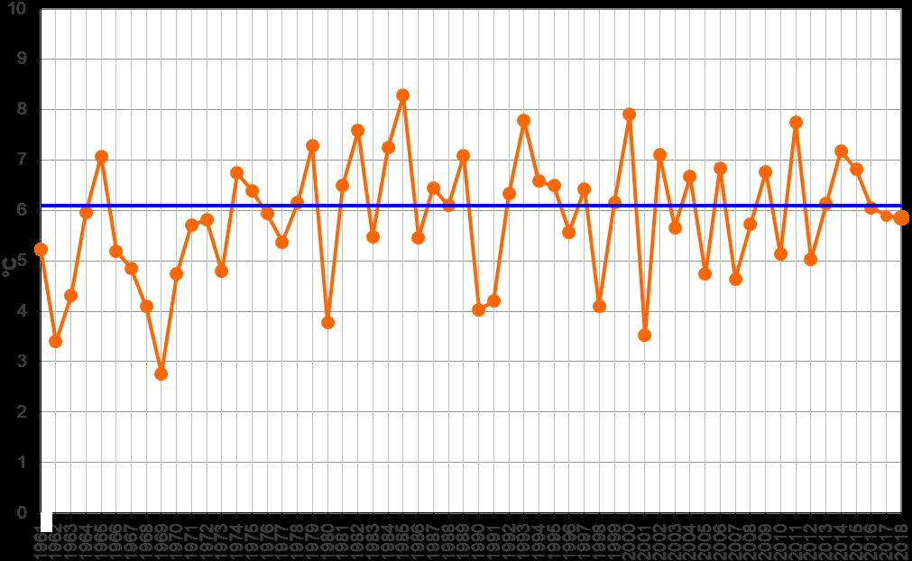 Meteo ASSAM Regione Marche - temperatura dicembre dal 1961