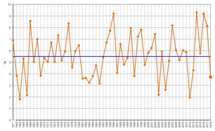 Meteo ASSAM Marche - temperatura febbraio