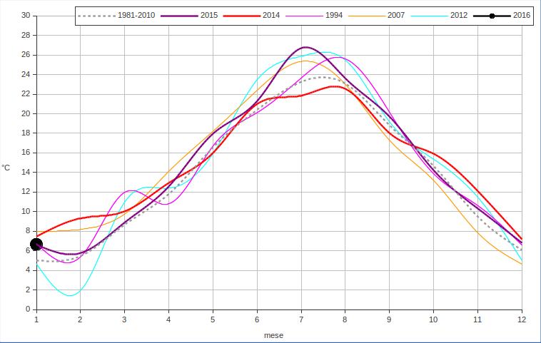Meteo ASSAM Regione Marche - 5 anni più caldi