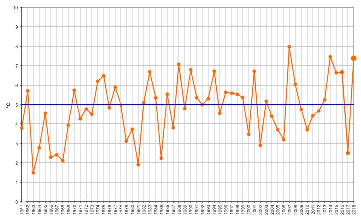 Meteo ASSAM Marche - temperatura mensile gennaio