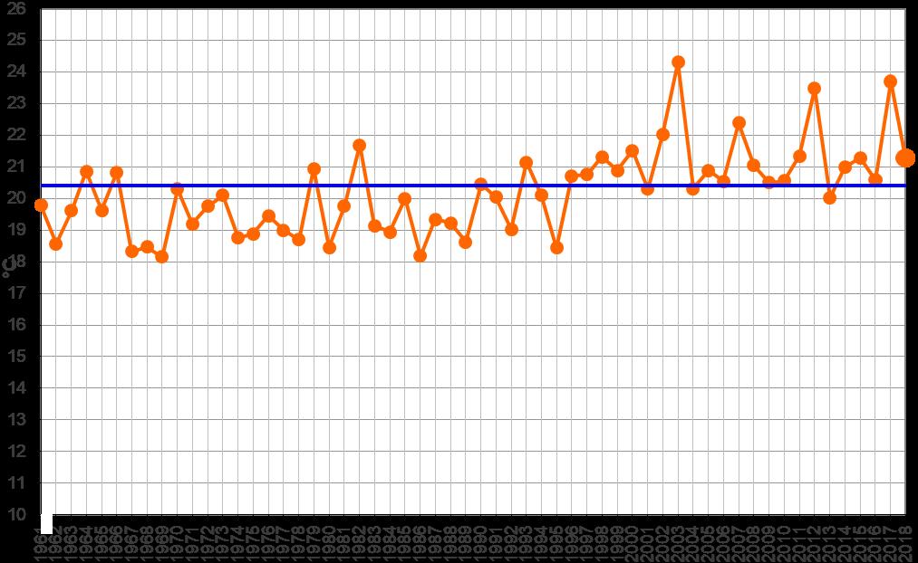 Meteo ASSAM Marche - temperatura giugno