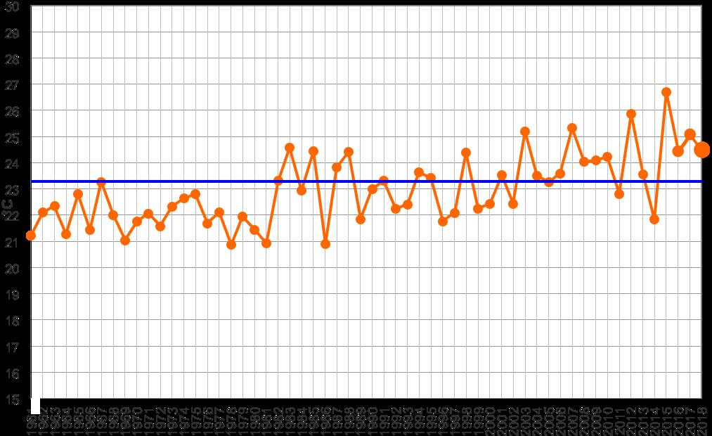 Meteo ASSAM Marche - temperatura luglio