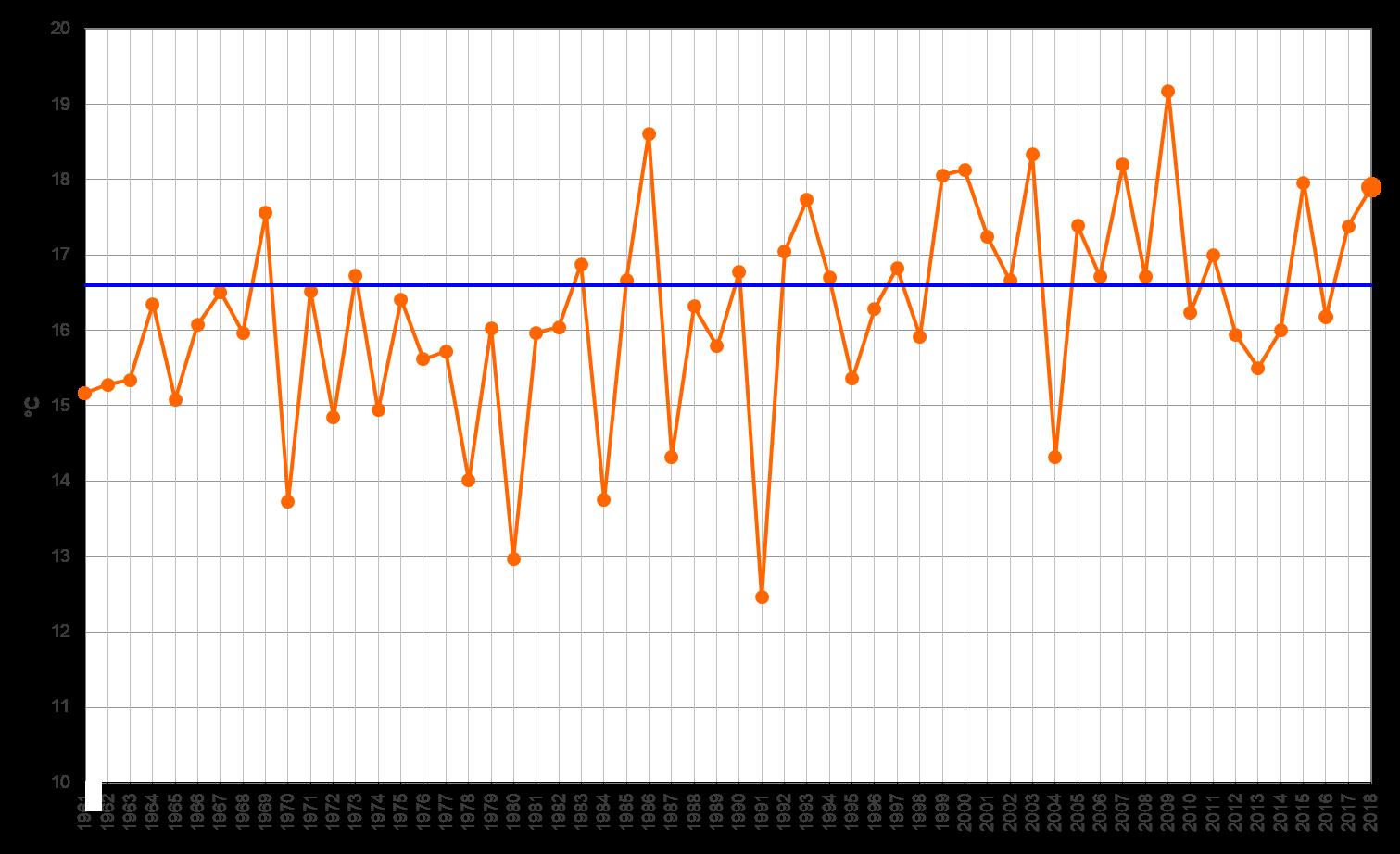 Meteo ASSAM Marche - temperatura maggio