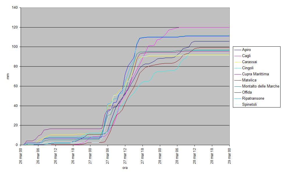Meteo ASSAM Regione Marche - prec cumulata ora 27 marzo 2014