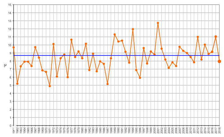 Meteo ASSAM Marche - temperatura marzo