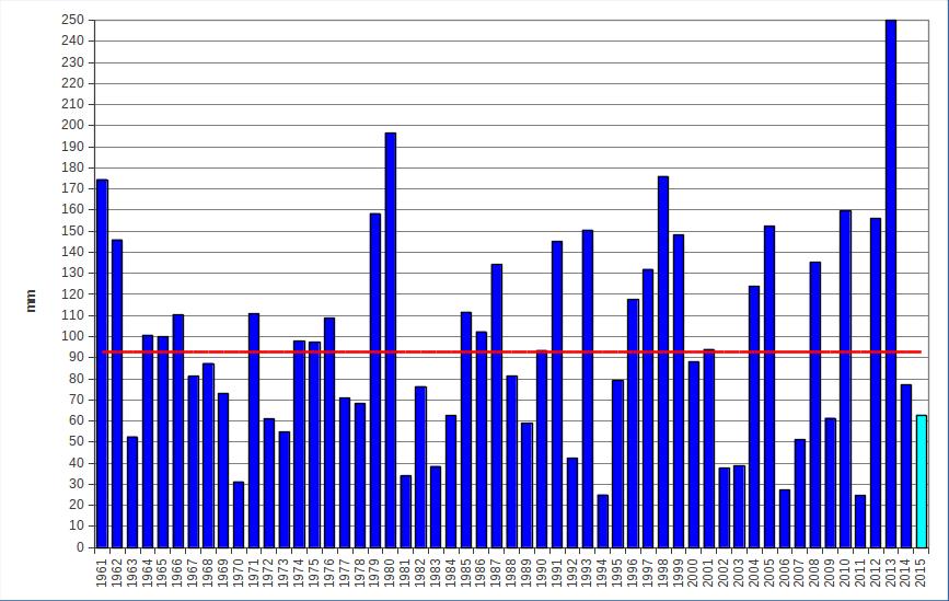 Meteo ASSAM Regione Marche - novembre - precipitazione dal 1961