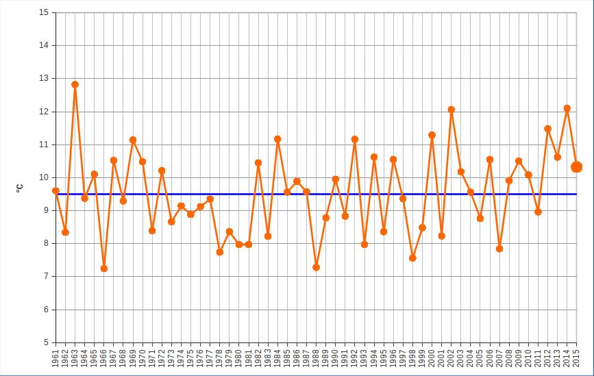 Meteo ASSAM Regione Marche - novembre temperatura