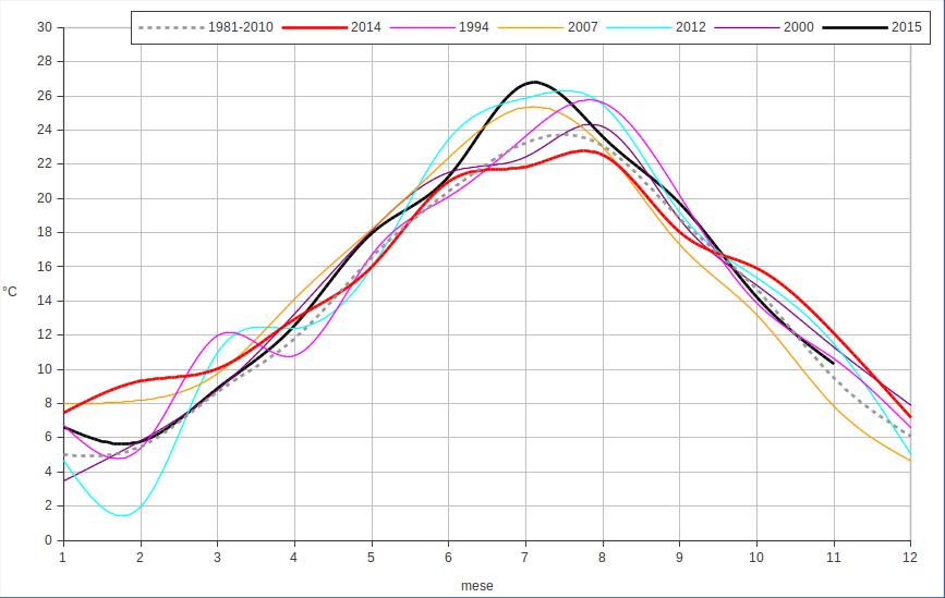 Meteo ASSAM Regione Marche - anno temperatura