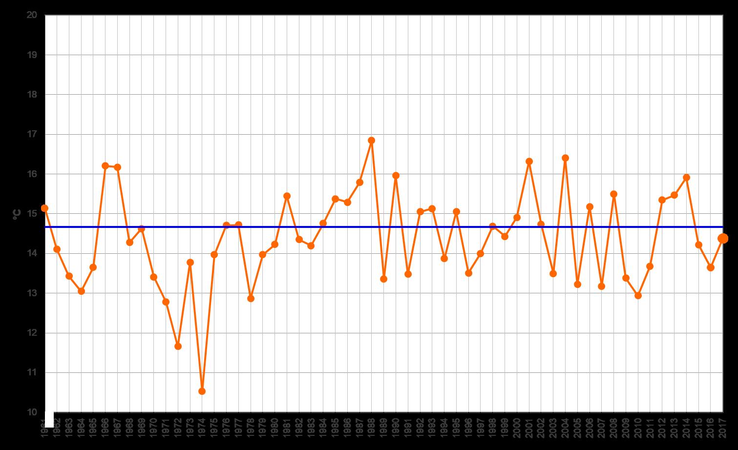 Meteo ASSAM Marche - temperatura mensile novembre