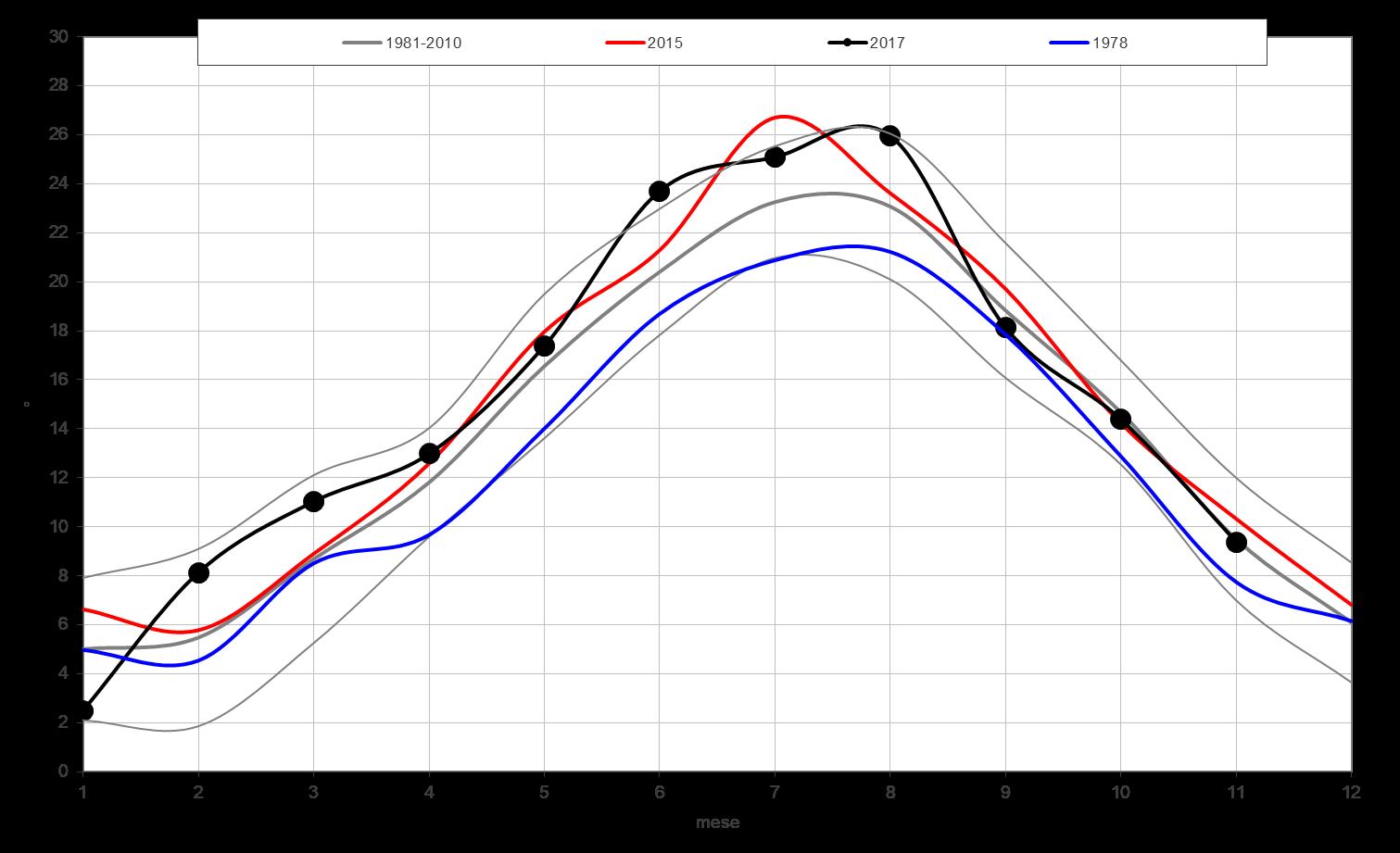Meteo ASSAM Marche - temperatura anni più caldi