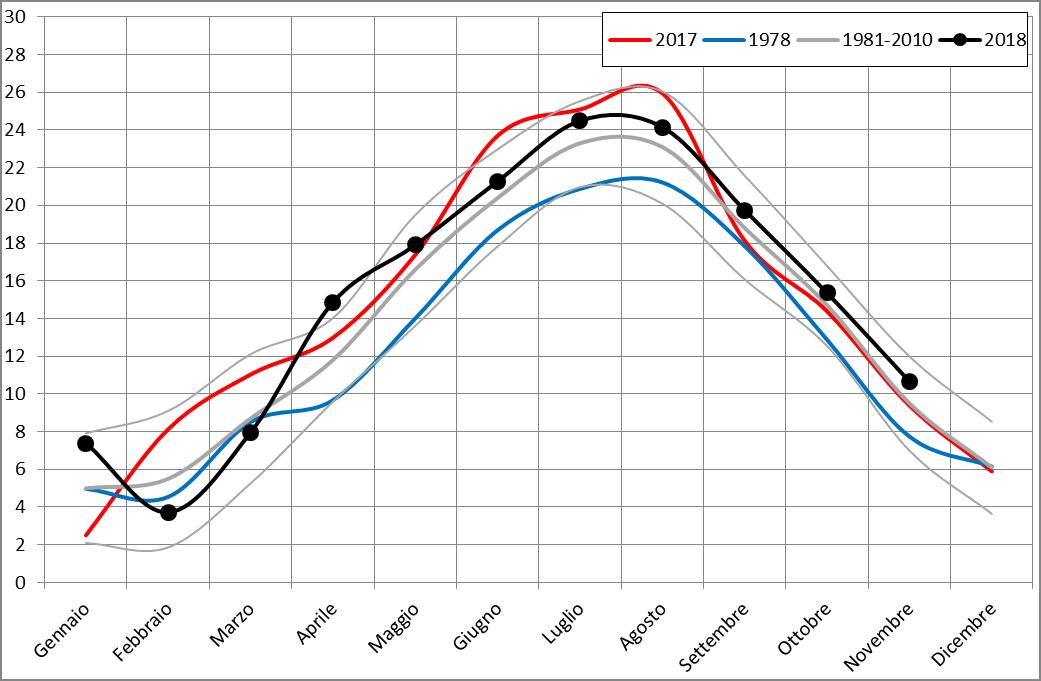 Meteo ASSAM Regione Marche - temperatura mensile 2018
