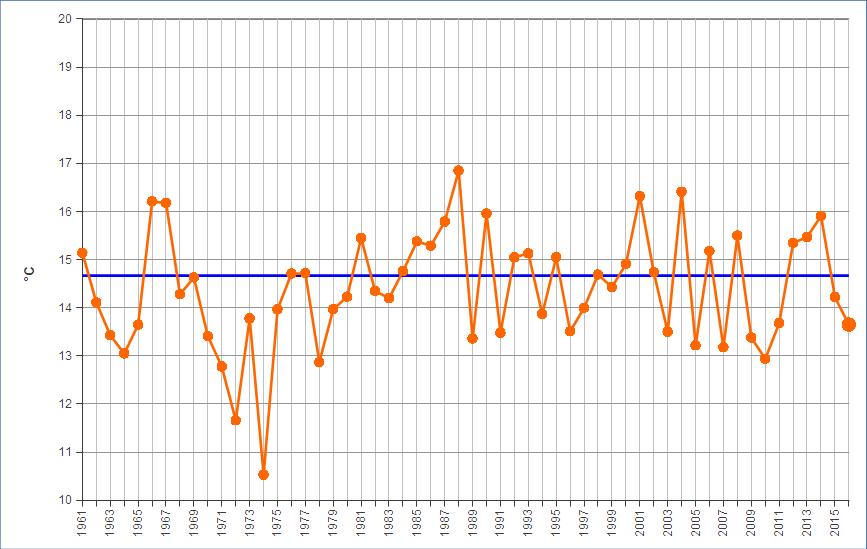 Meteo ASSAM Regione Marche - temperatura ottobre