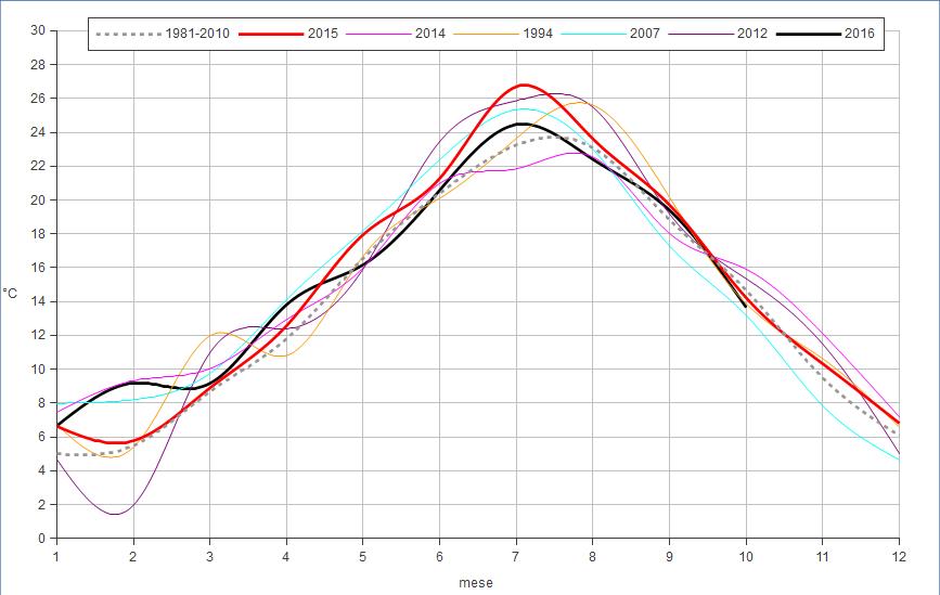 Meteo ASSAM Regione Marche - temperatura 5 anni più caldi