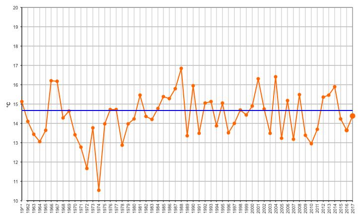 Meteo ASSAM Marche - temperatura ottobre 2017