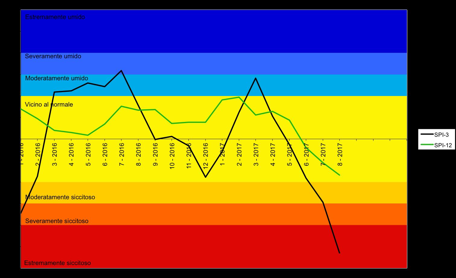 Meteo ASSAM Marche - indice SPI 2016 2017