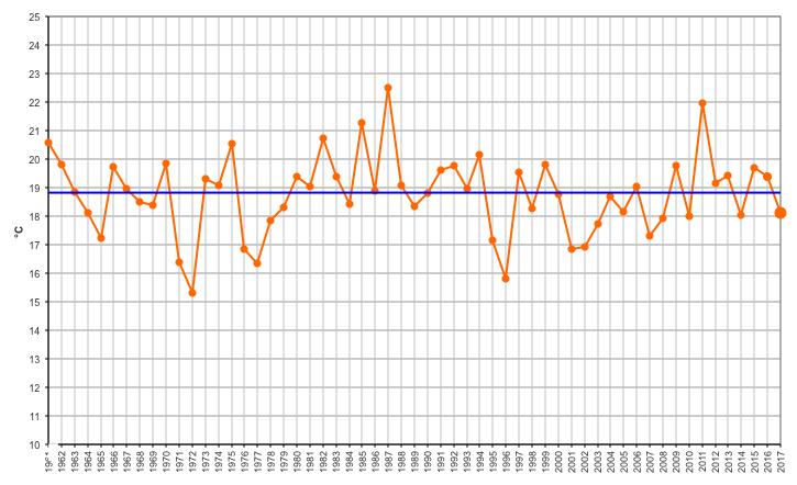 Meteo ASSAM Marche - temperatura mensile settembre