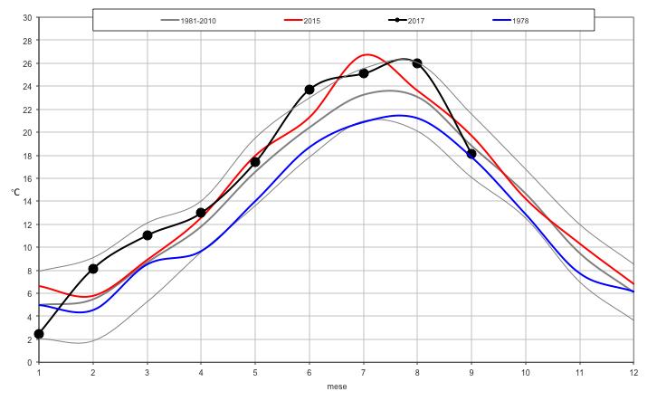 Meteo ASSAM Marche - temperatura mensile