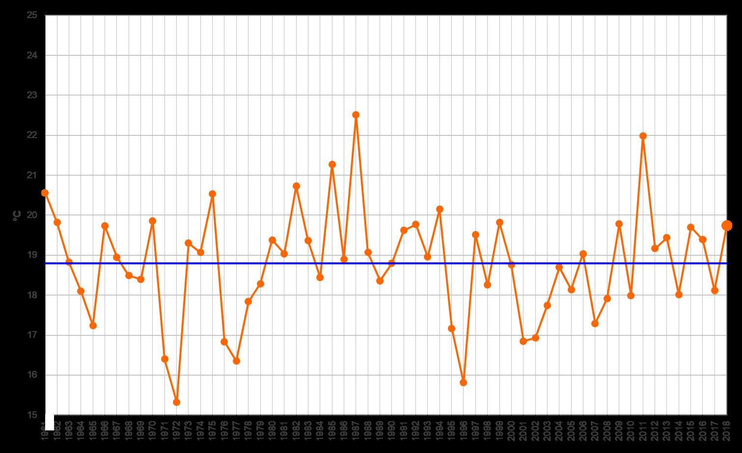 Meteo ASSAM Regione Marche - temperatura settembre